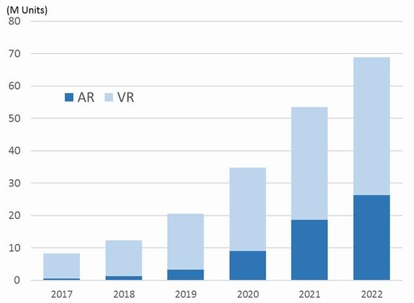 AR/VRヘッドセットの世界出荷台数予測