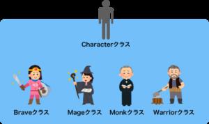 キャラクターの親子関係